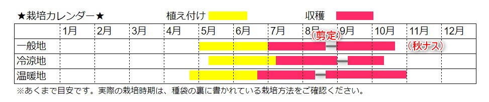 ナスの栽培カレンダー